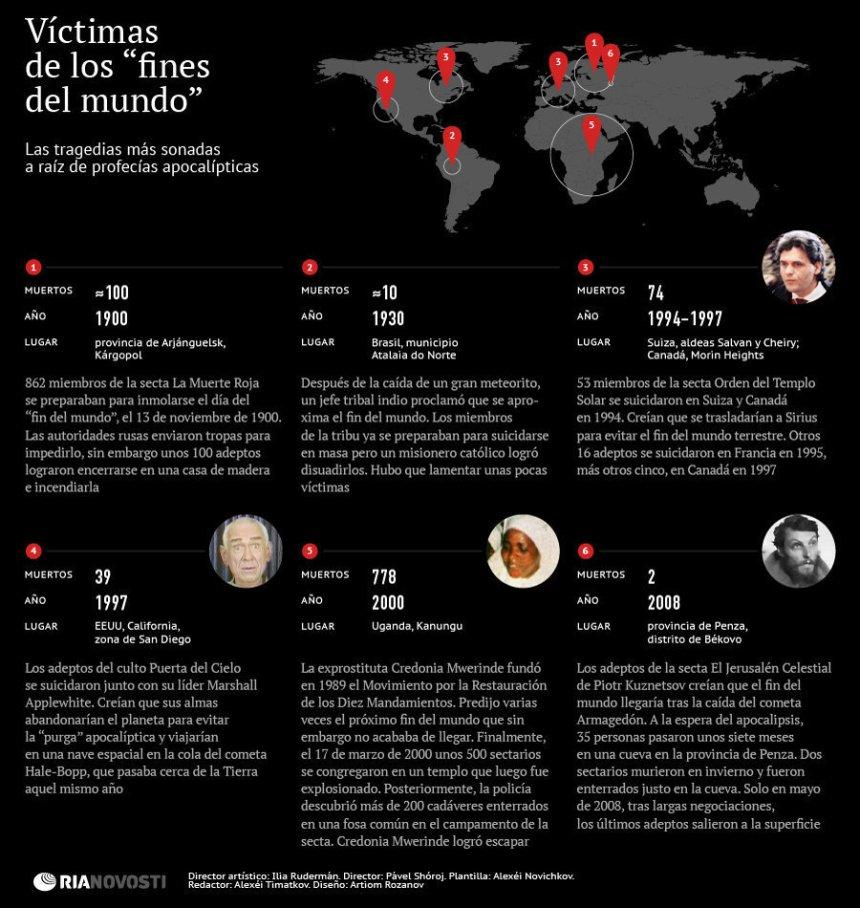 """Víctimas de los """"Fines del Mundo"""""""