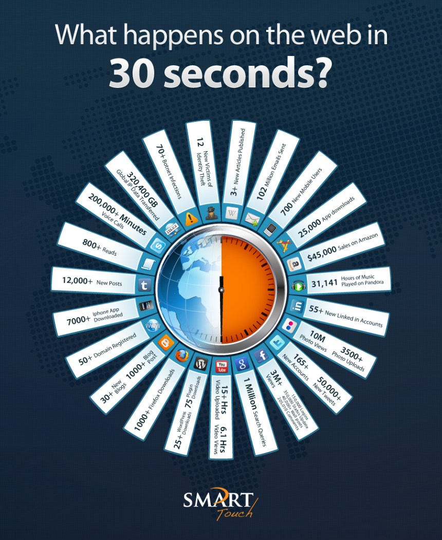 Qué pasa en la web cada 30 segundos