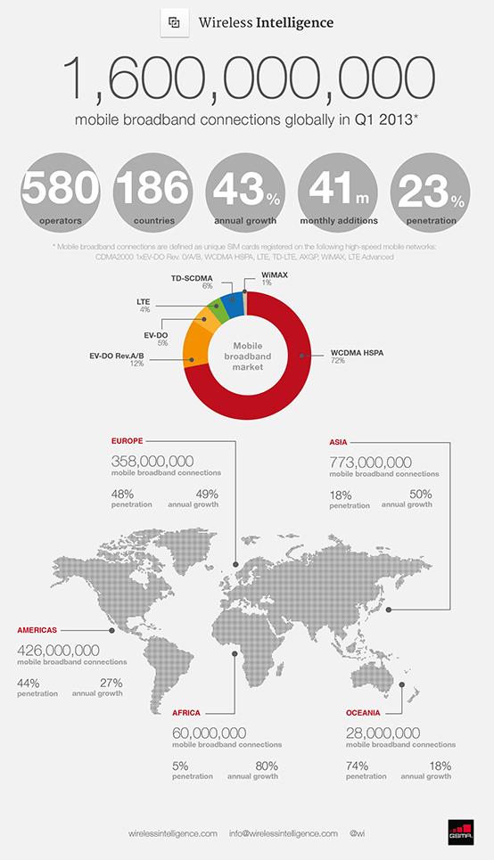 1.600.000.000 de conexiones móviles a Internet