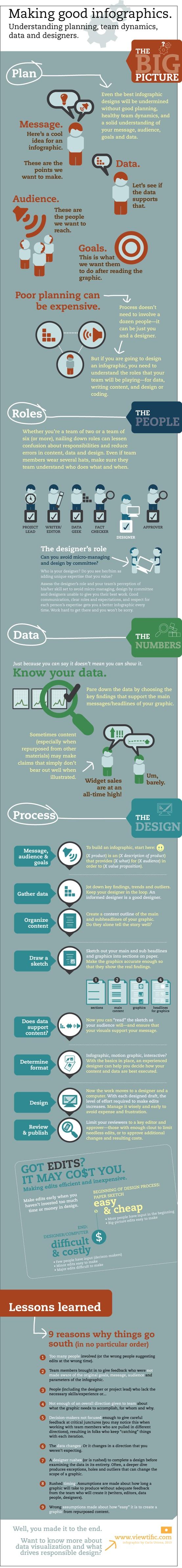 Haciendo buenas infografías