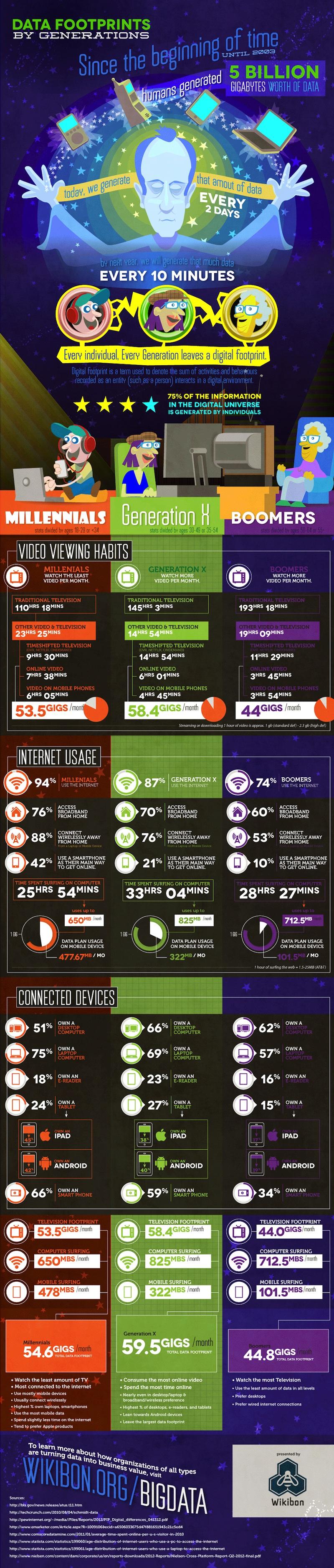 El consumo de Internet por generaciones