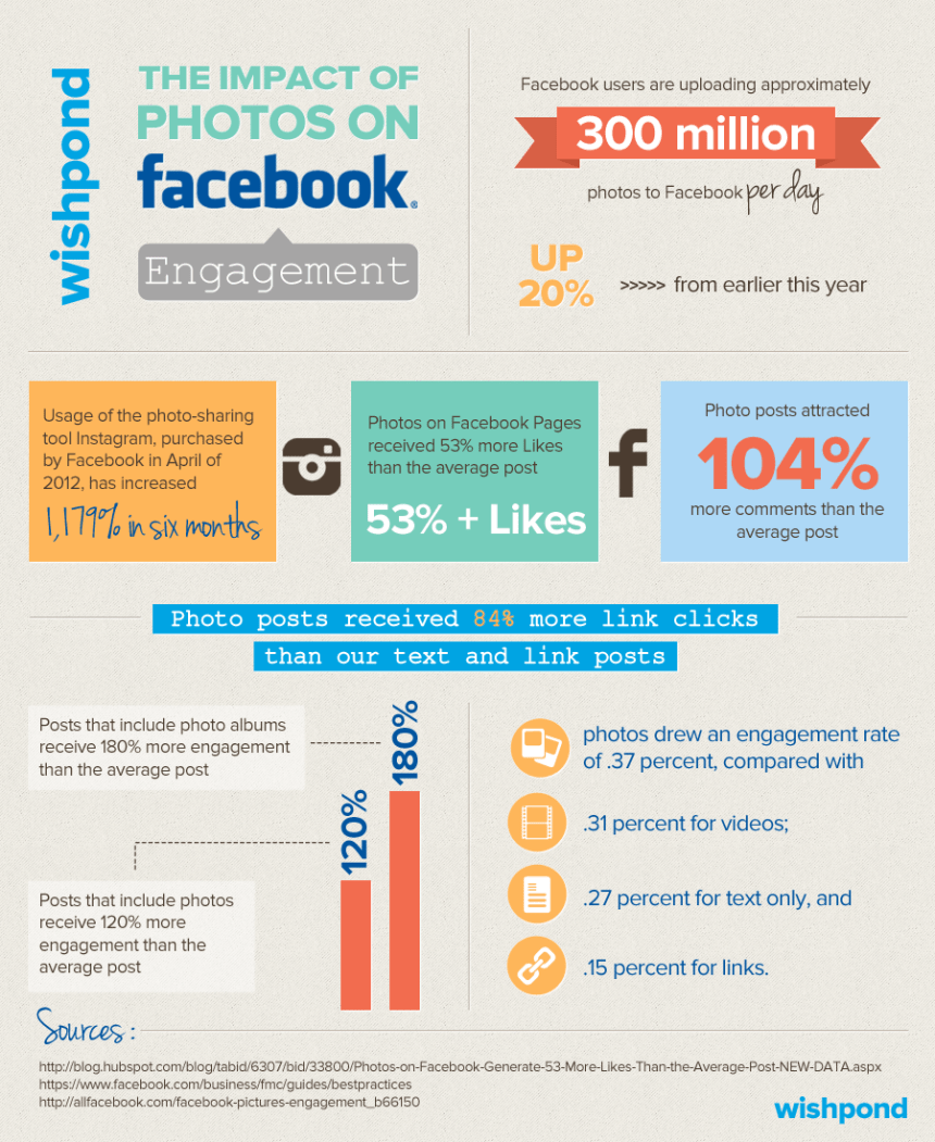 El impacto de las fotografías en Facebook