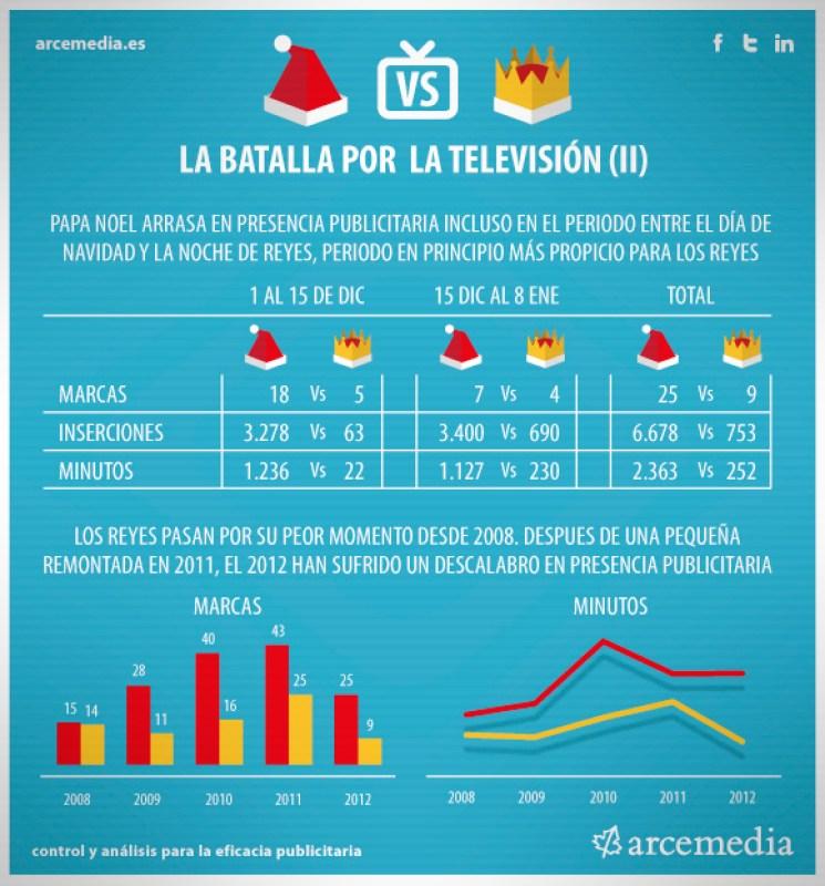 Papá Noel gana a los Reyes Magos en Televisión