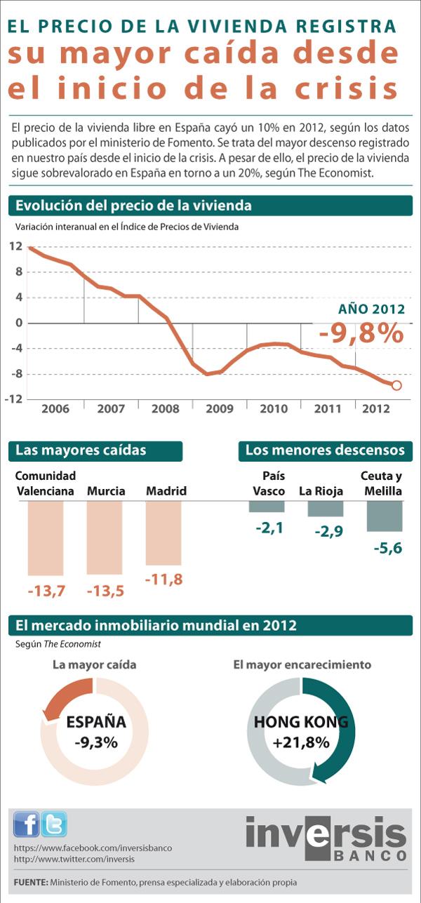 Evolución del precio de la vivienda en España 2006-2012