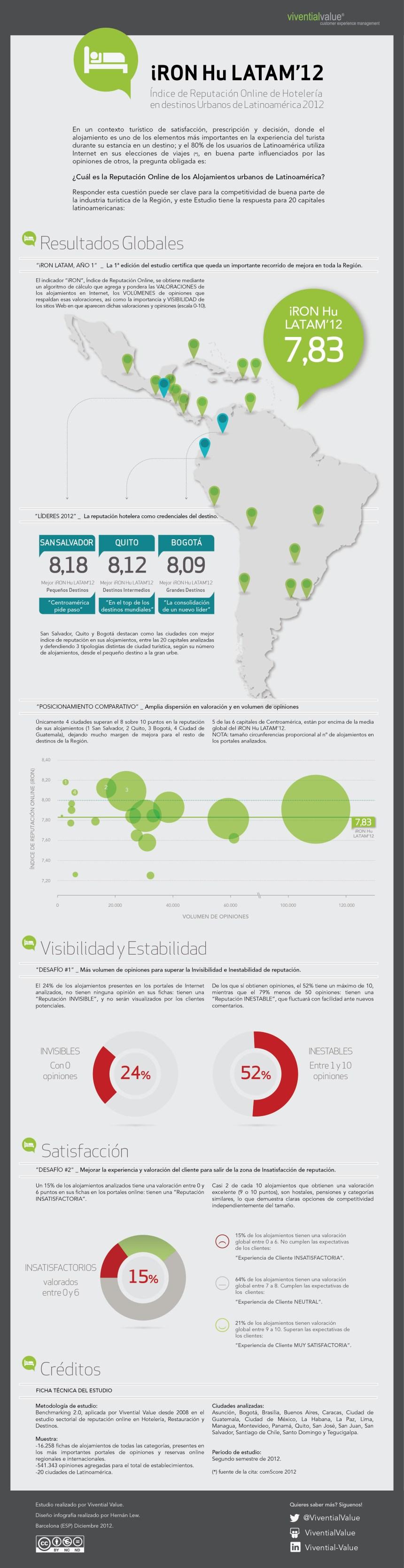 Reputación online hostelería urbana Latinoamérica 2012