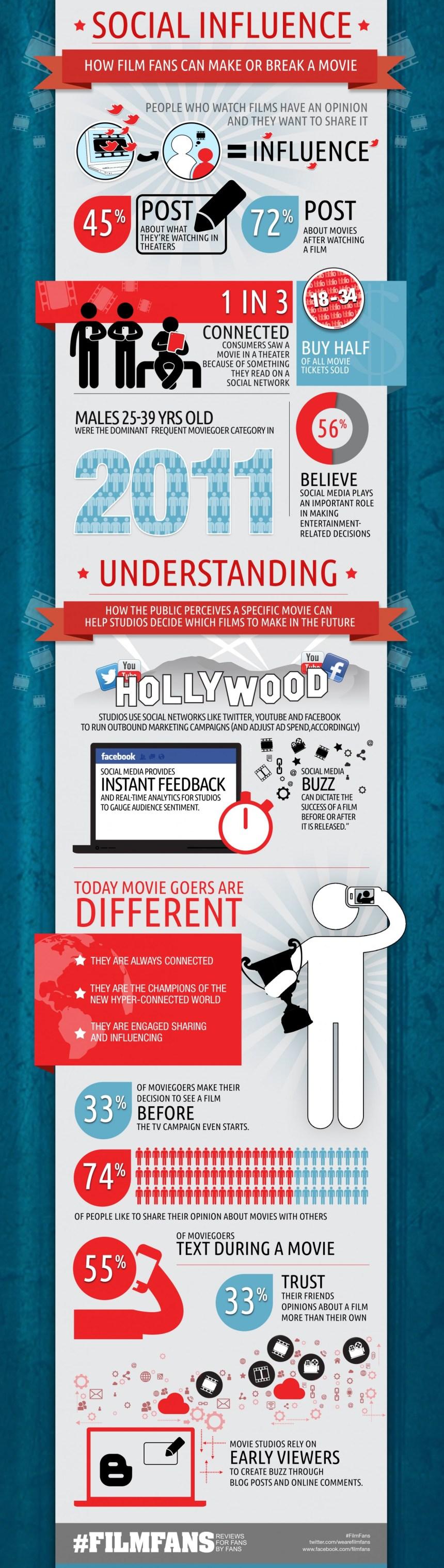 Las Redes Sociales y el éxito (o fracaso) de una película