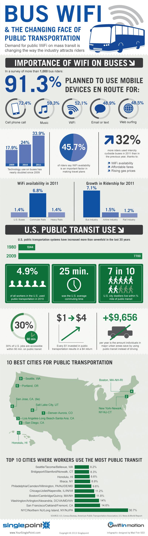 Transporte público y WiFi