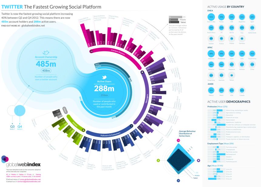 Twitter: la red social que más rápido crece