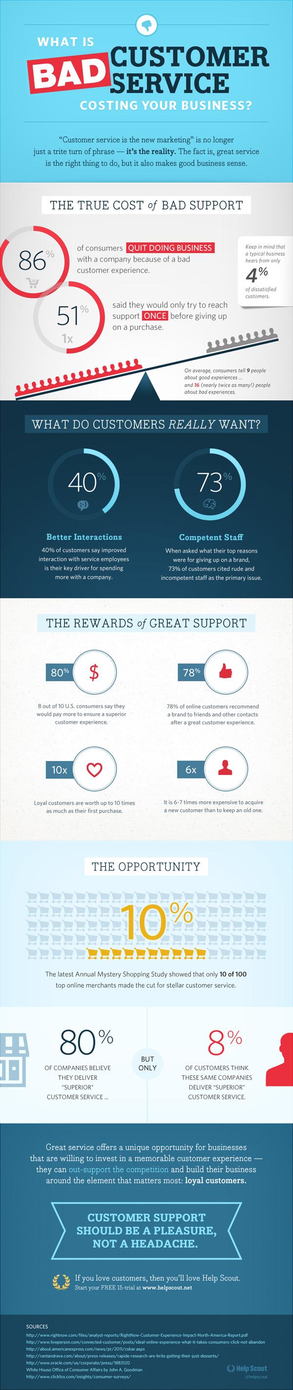 Lo que le cuesta la mala atención al cliente a tu empresa