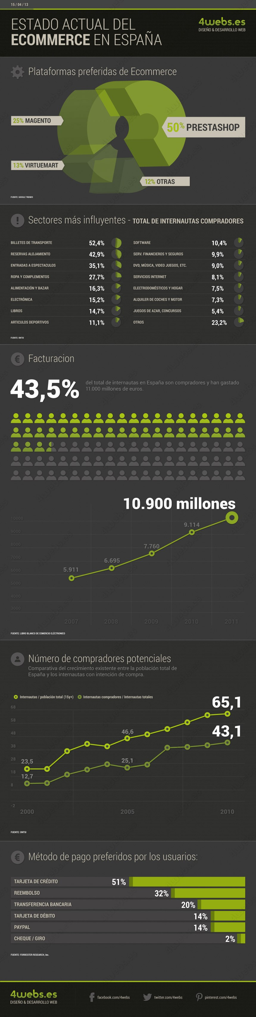 El estado del comercio electrónico en España