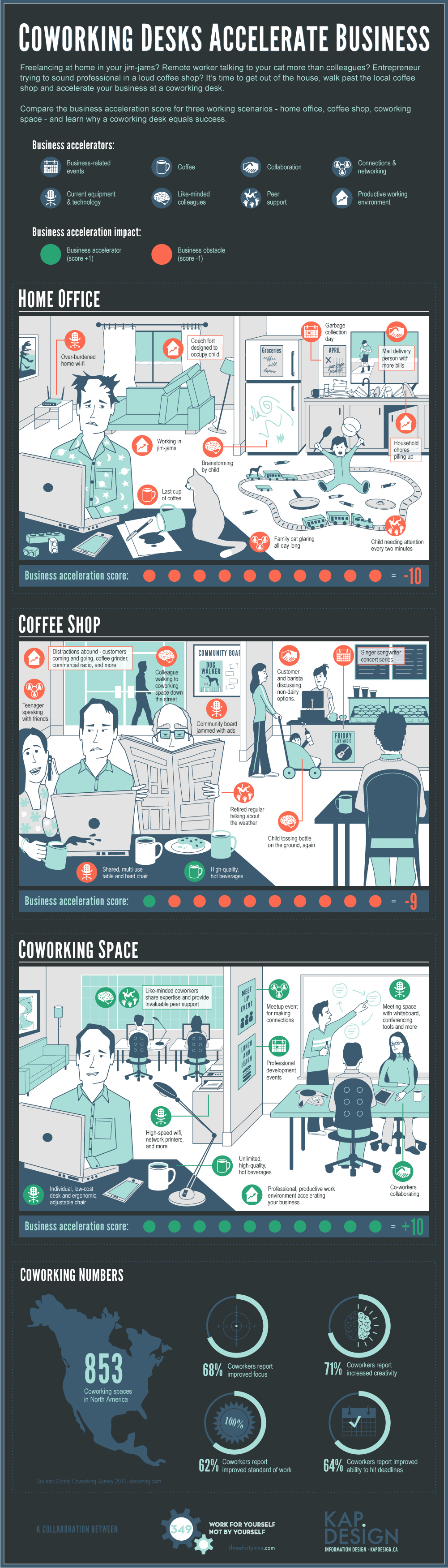 coworking vs working at home
