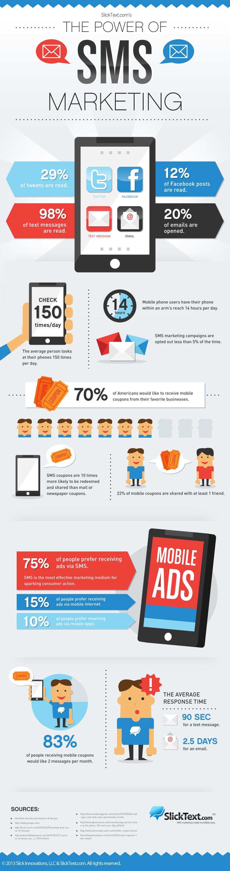 El poder del SMS marketing