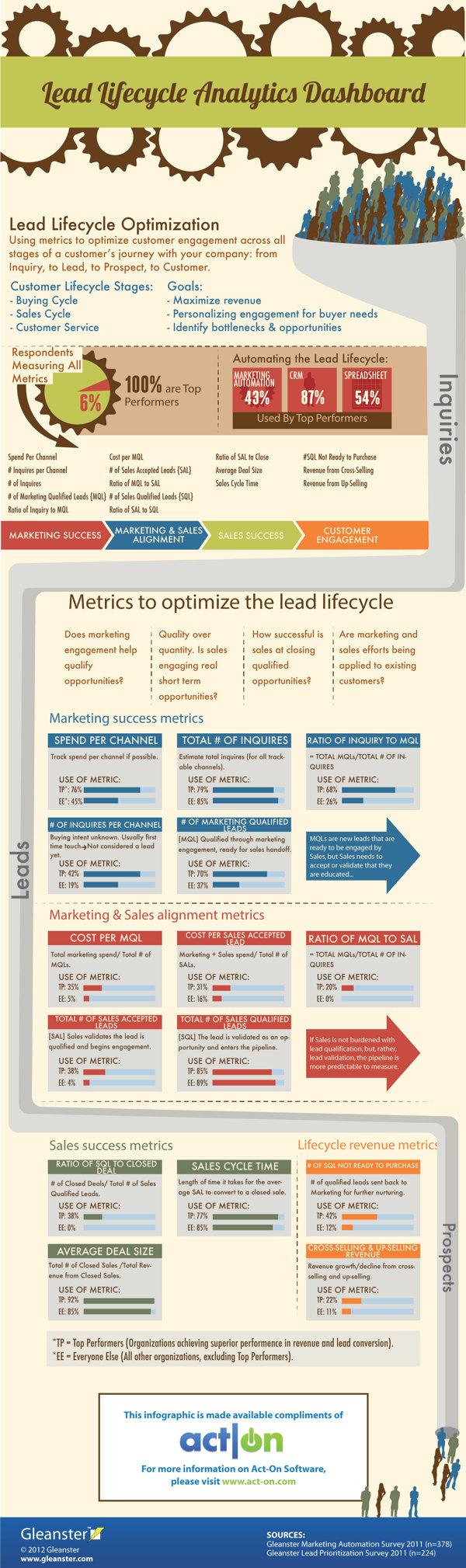 Optimización del ciclo de vida de un lead