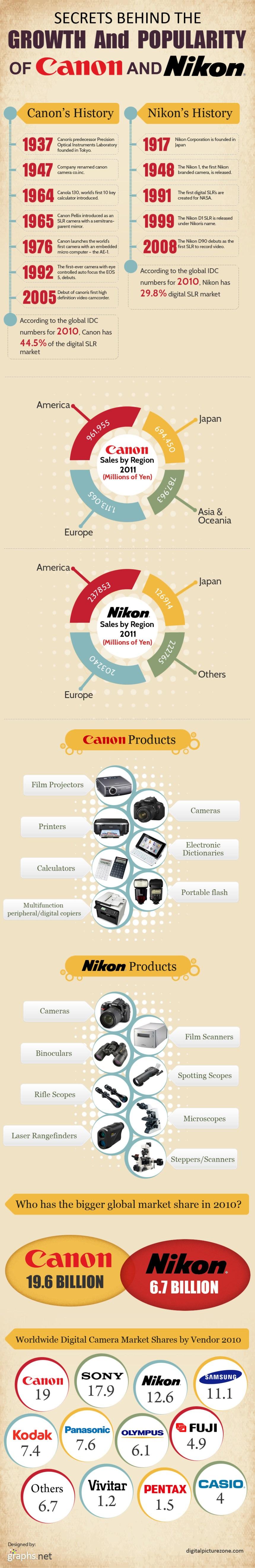 Los secretos del éxito de Nikon y Canon