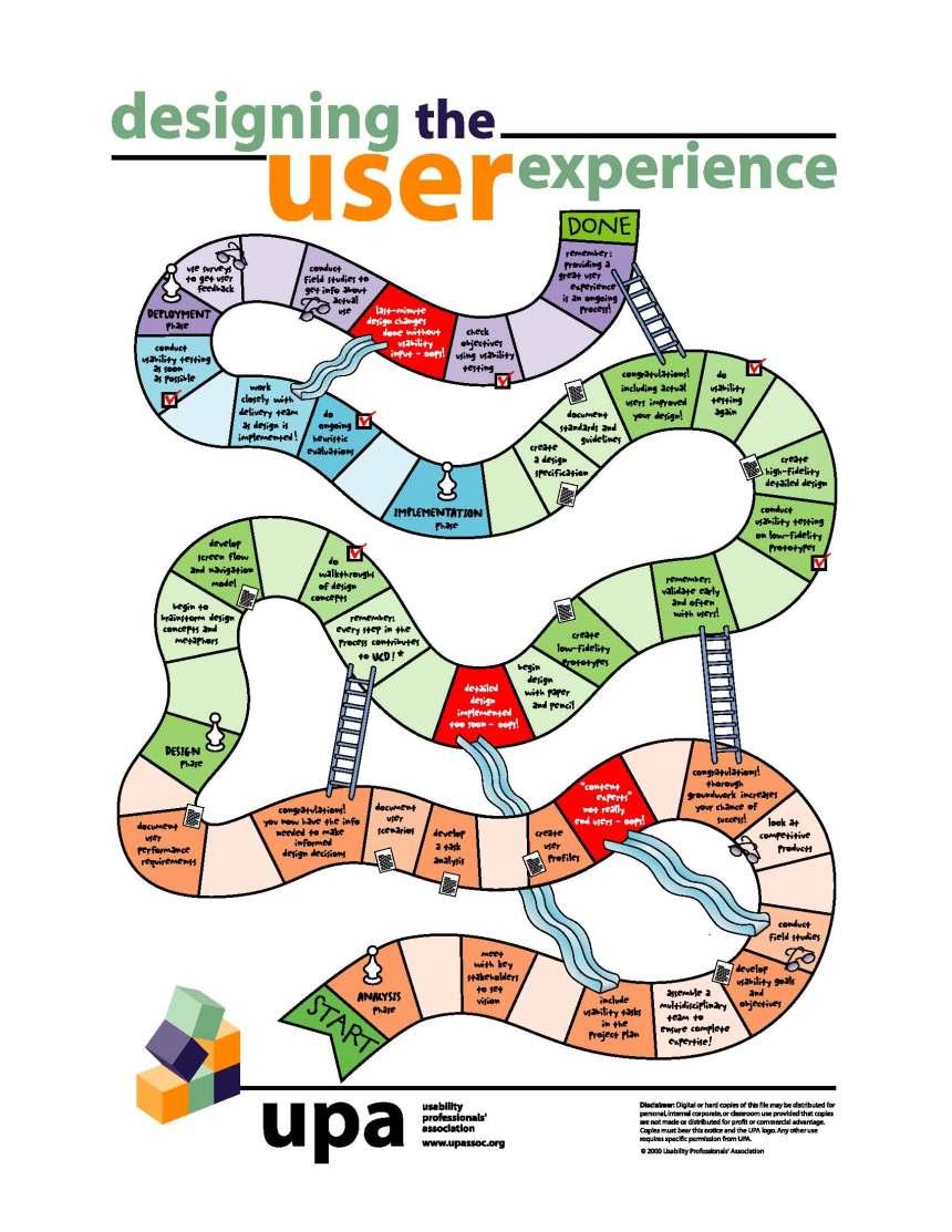 Diseñando la experiencia de usuario