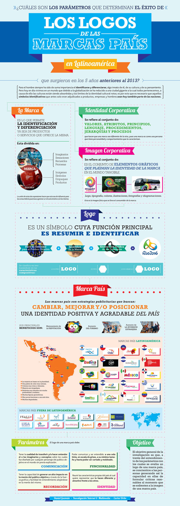 Logos de las Marcas País en Latinoamérica