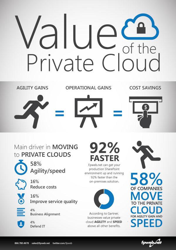 El valor de una nube privada