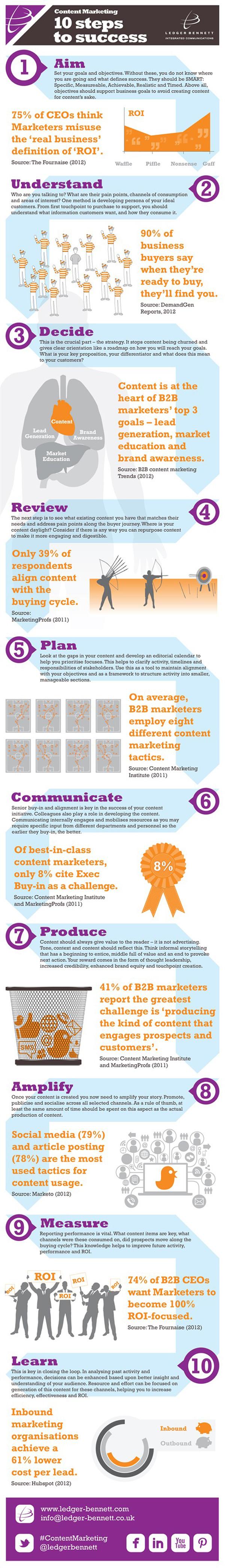 Marketing de contenidos: 10 pasos para el éxito