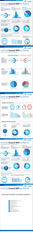 Perfil de usuario de WiFi pública en Madrid