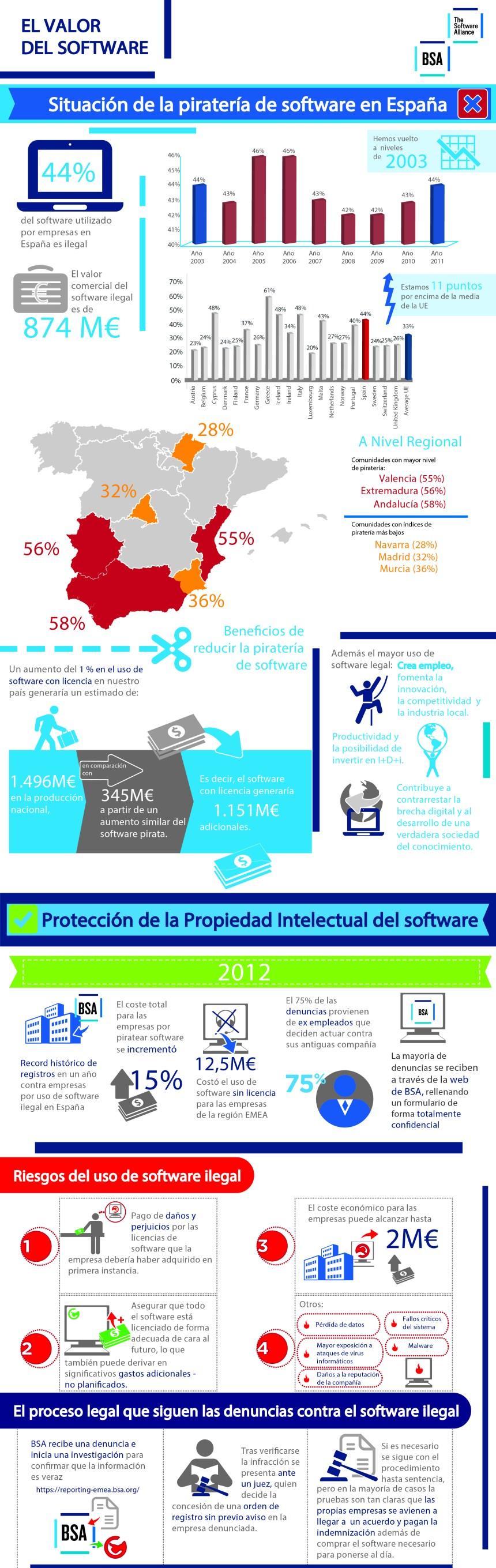 Situación de la piratería de software en España