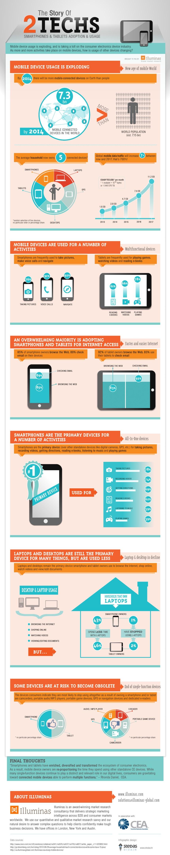 Usos de smartphones y tablets