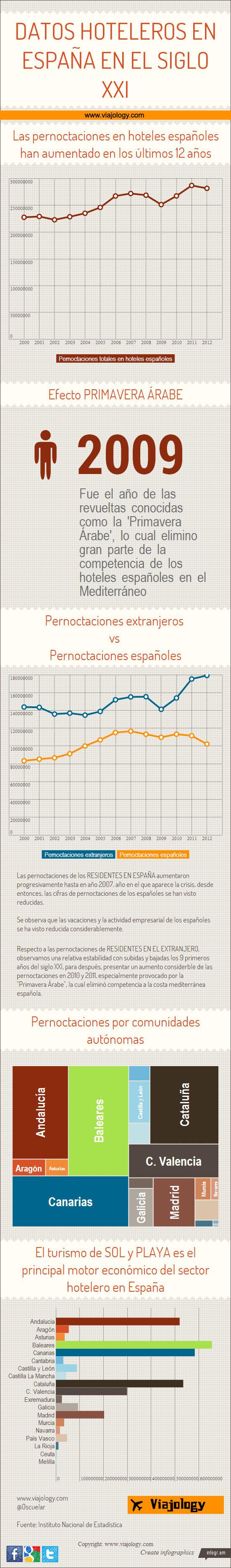 Datos hoteleros España en el siglo XXI