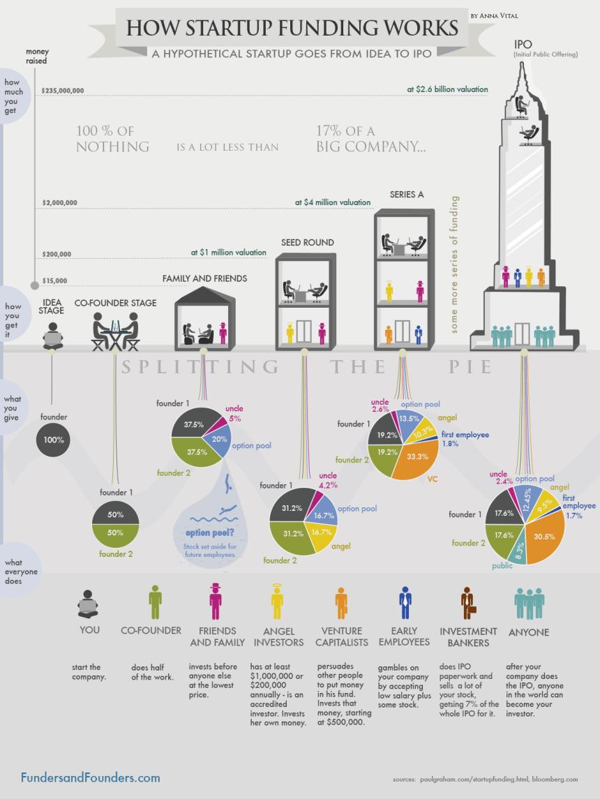 Sobre la financiación de las Startups