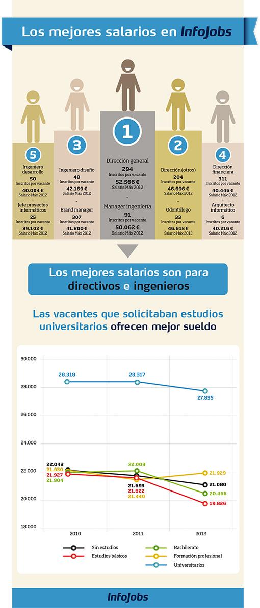 Los mejores salarios en Infojobs