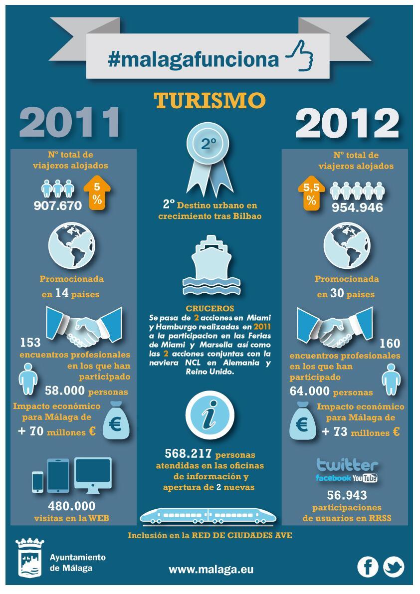 Datos sobre el turismo en Málaga