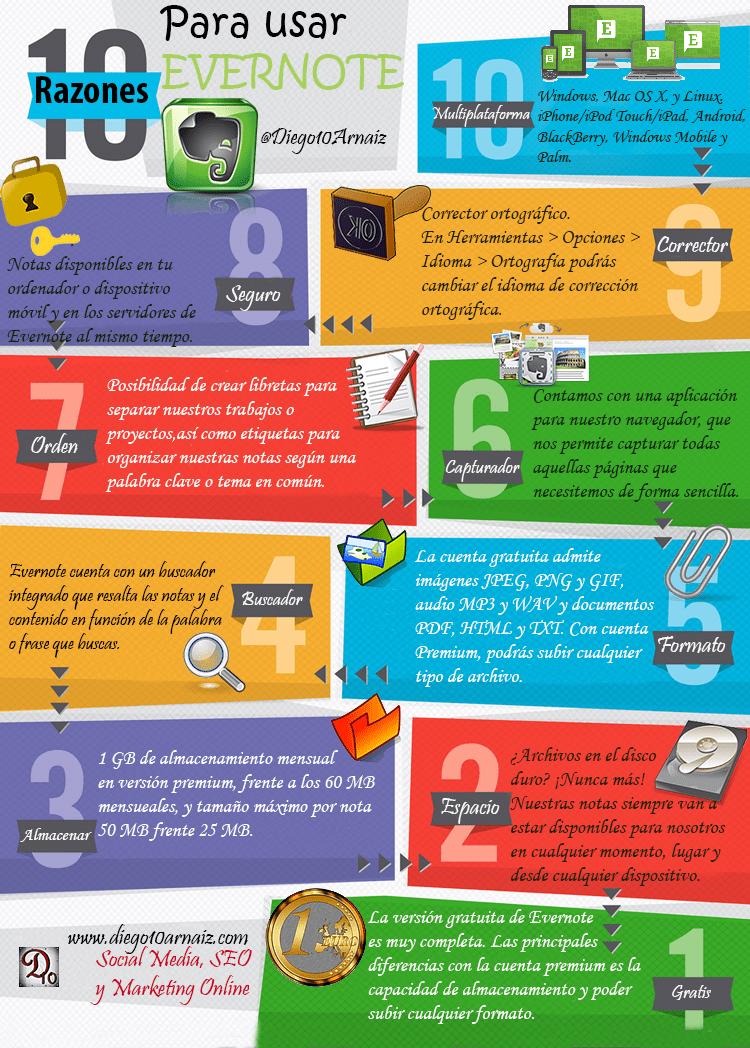 10 razones para usar Evernote