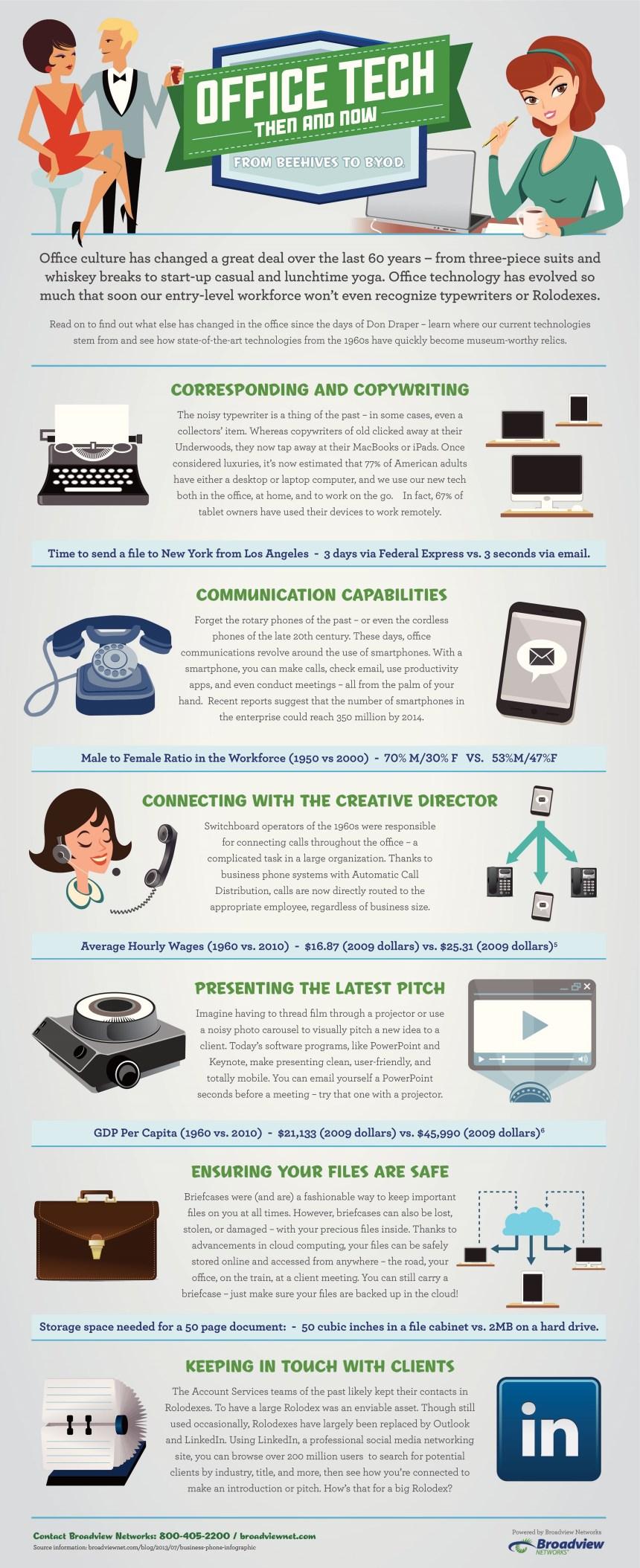 Cómo ha cambiado la tecnología en la oficina