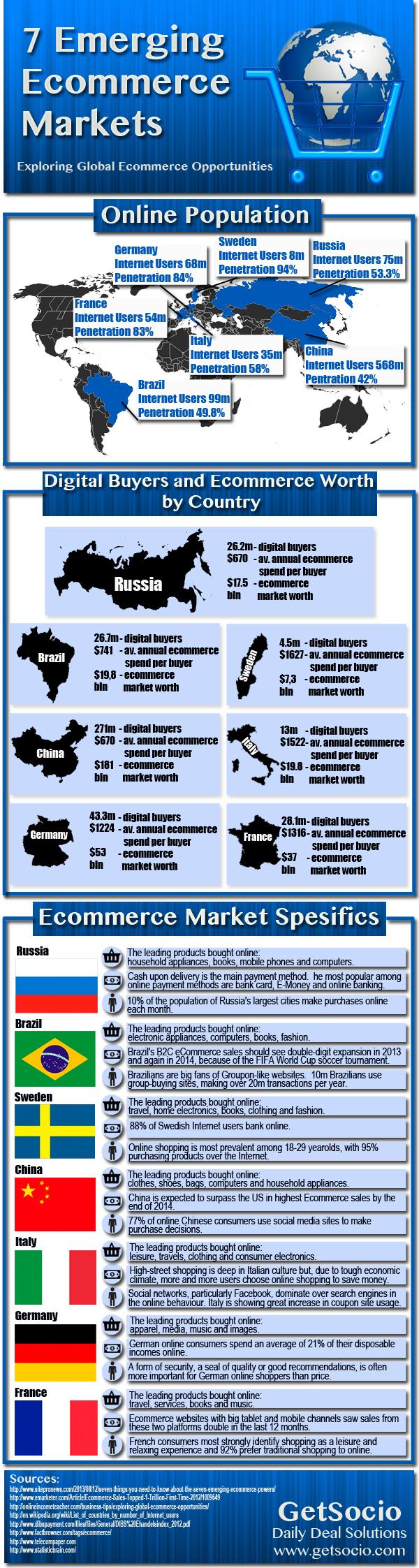 7 mercados emergentes para comercio electrónico