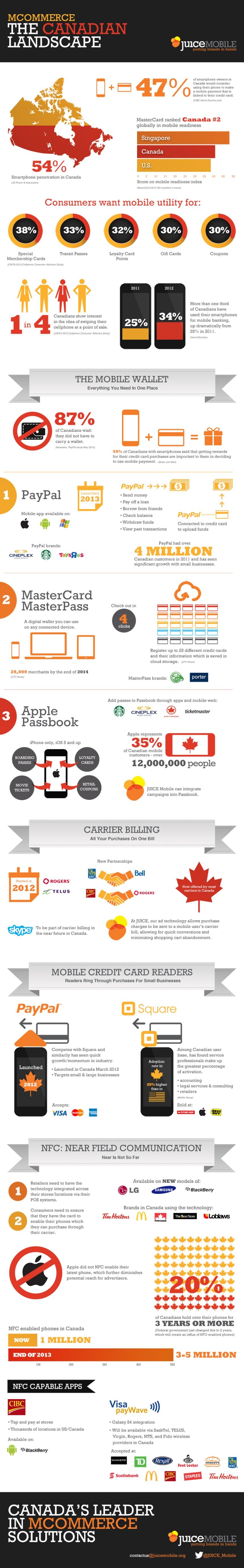 Comercio móvil en Canadá