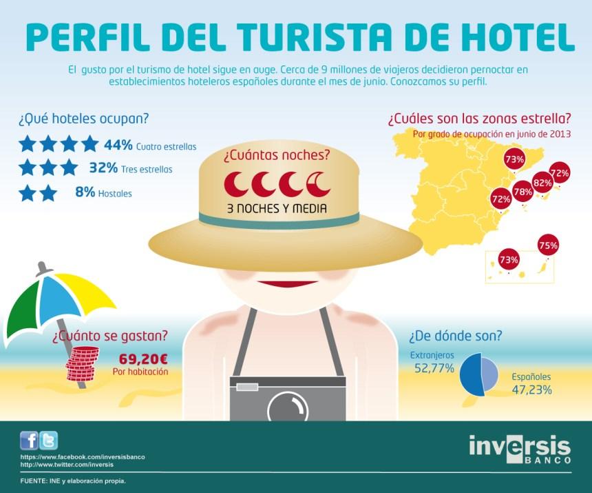 El perfil de turista de hotel (España)