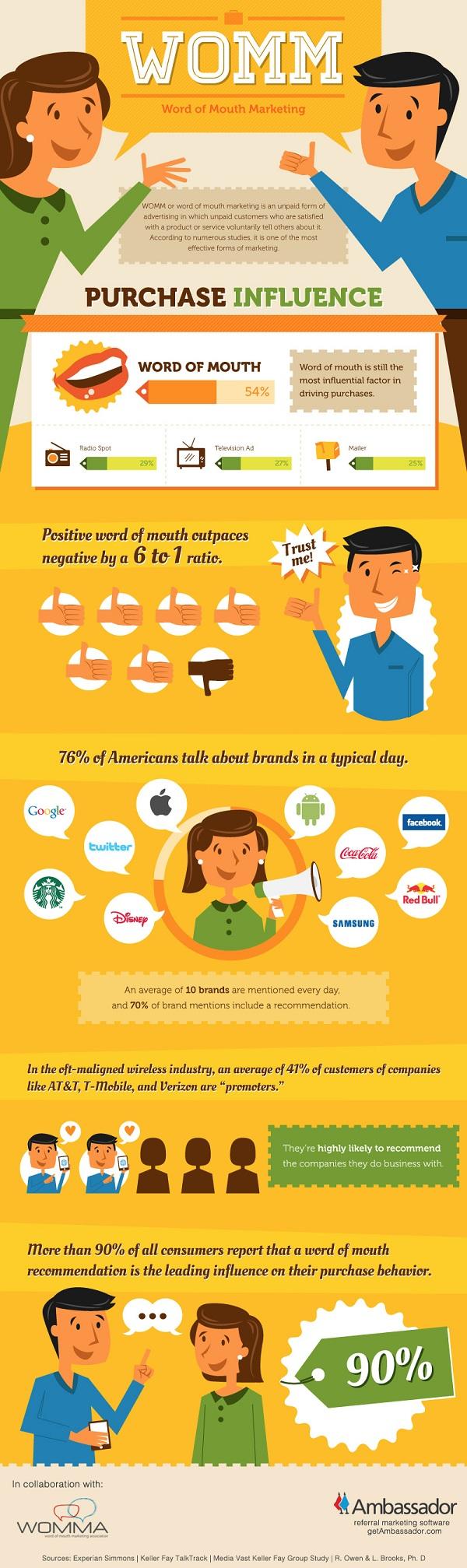 Marketing boca a boca #infografia #infographic #marketing #socialmedia - TICs y Formación