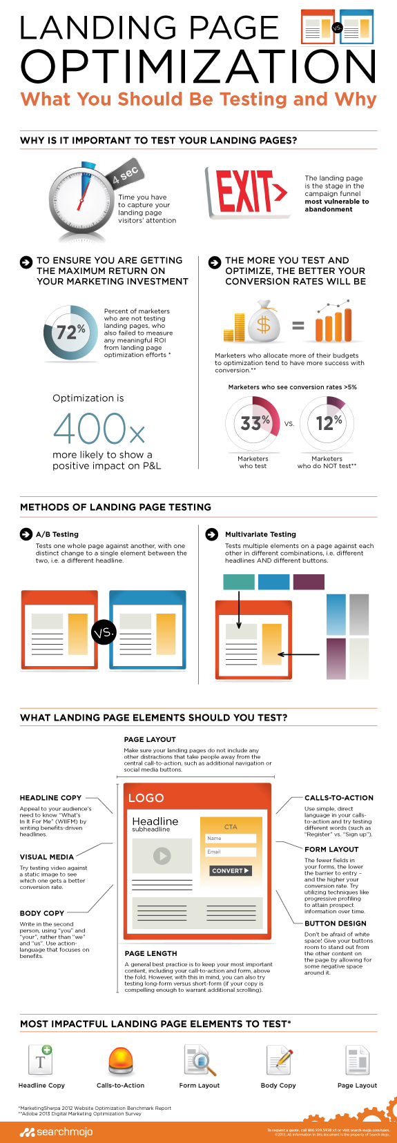Optimización para Landing Pages