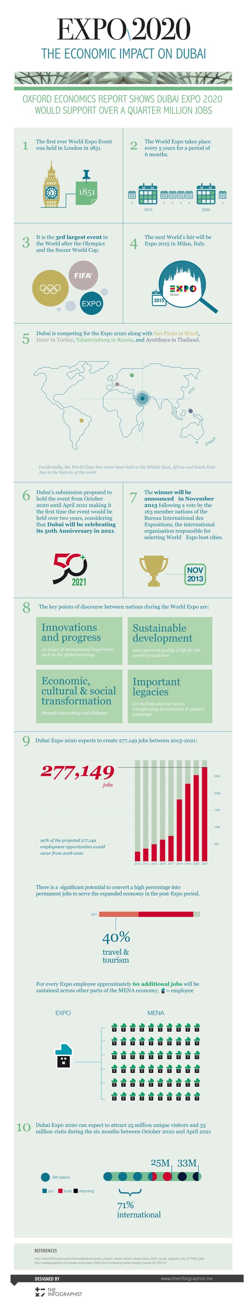 El impacto económico de Dubai 2020