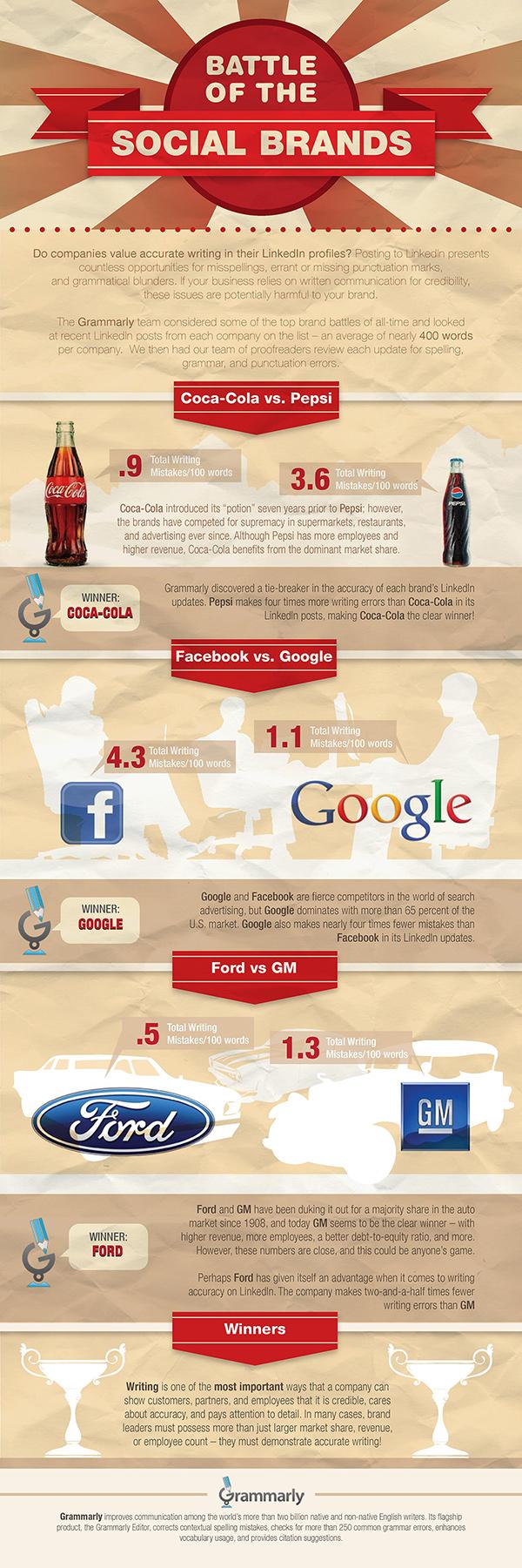 Las grandes marcas y la ortografía en Redes Sociales