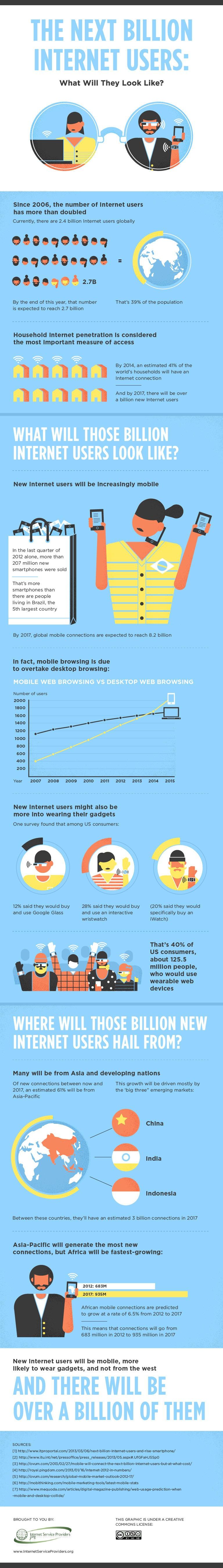 Los próximos 1.000 millones de usuarios de Internet