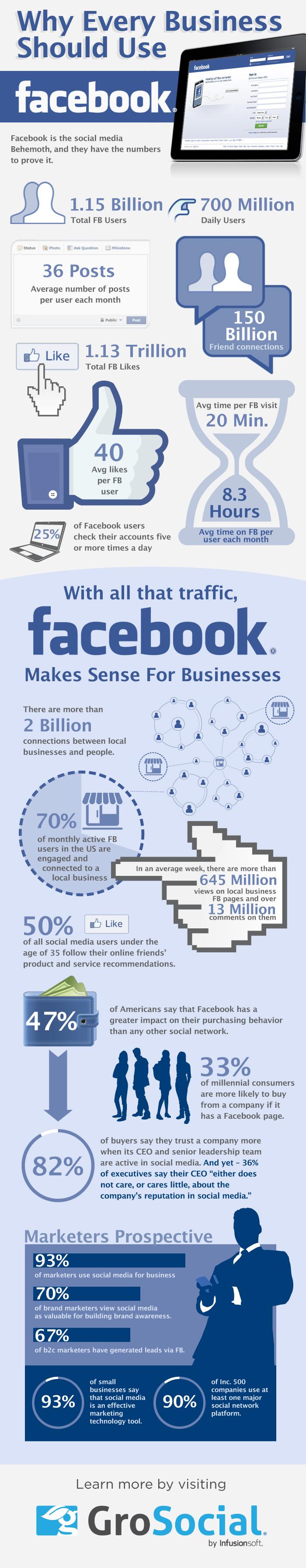 Por qué las empresas debe usar FaceBook #infografia #infographic #socialmedia - TICs y Formación