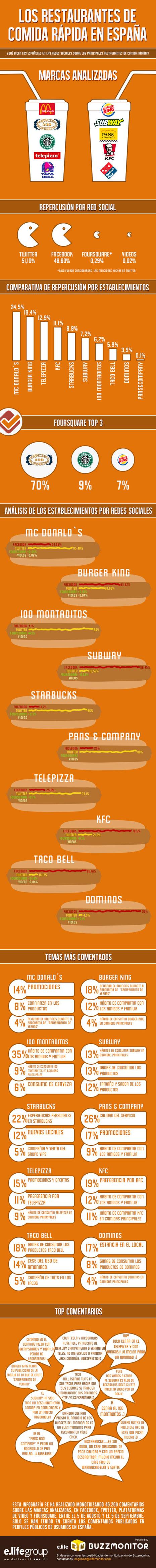 Restaurantes comida rápida en Redes Sociales (España)