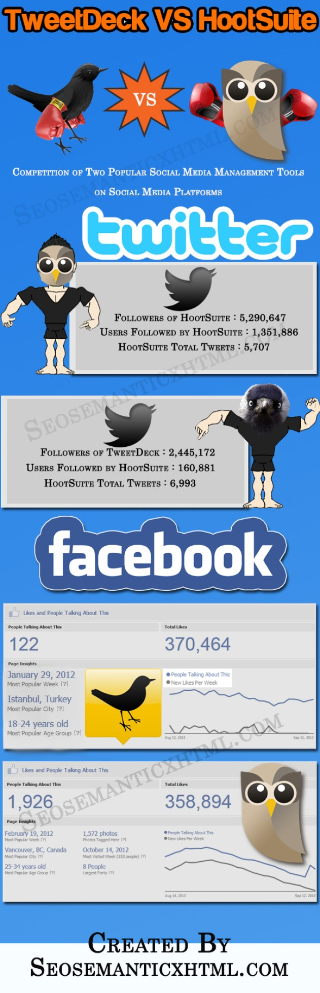 Hootsuite vs TweetDeck