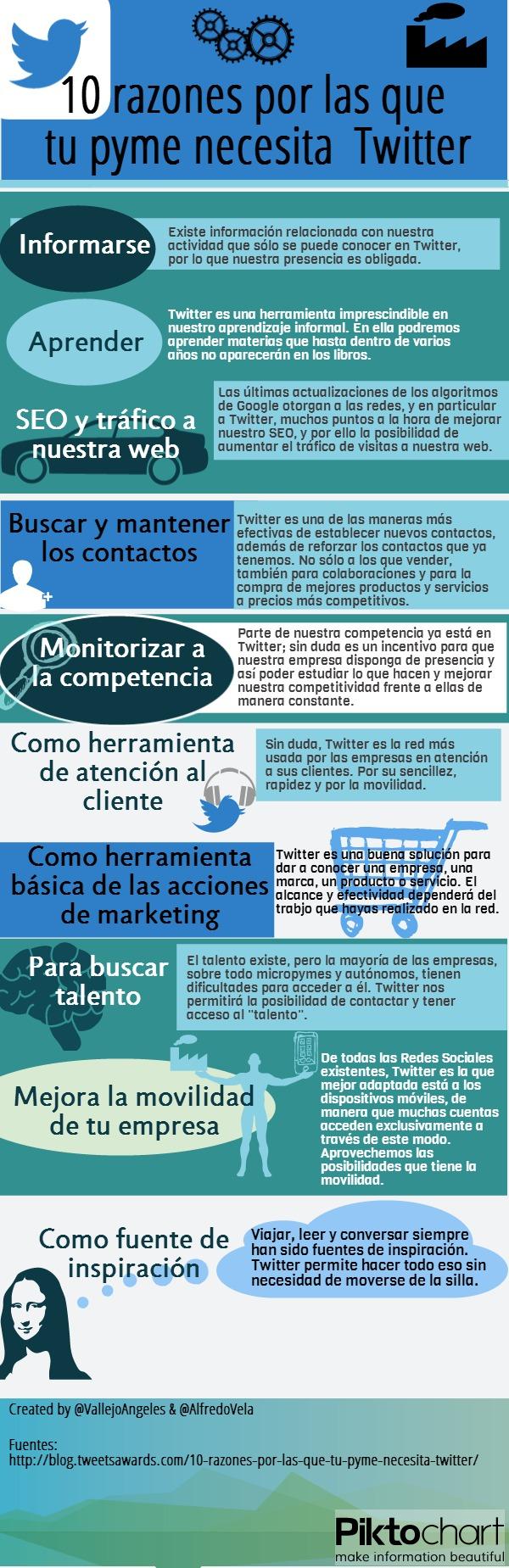 10 razones por las que tu pyme necesita Twitter #infografia #infographic #socialmedia - TICs y Formación