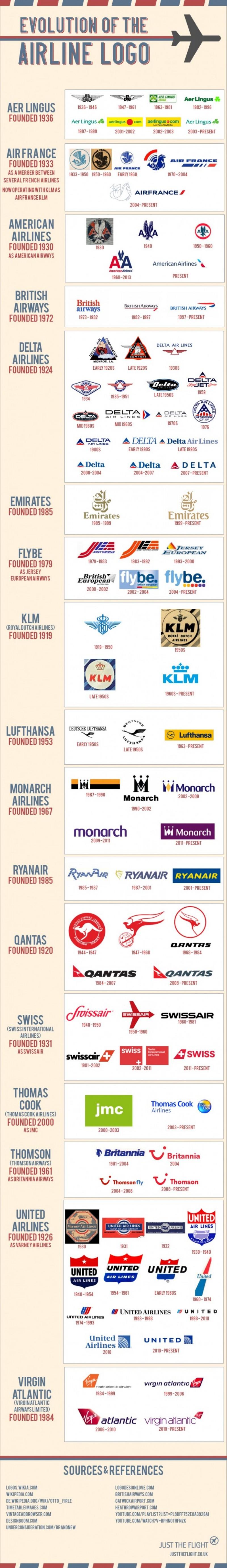 Evolución de logotipos de aerolíneas