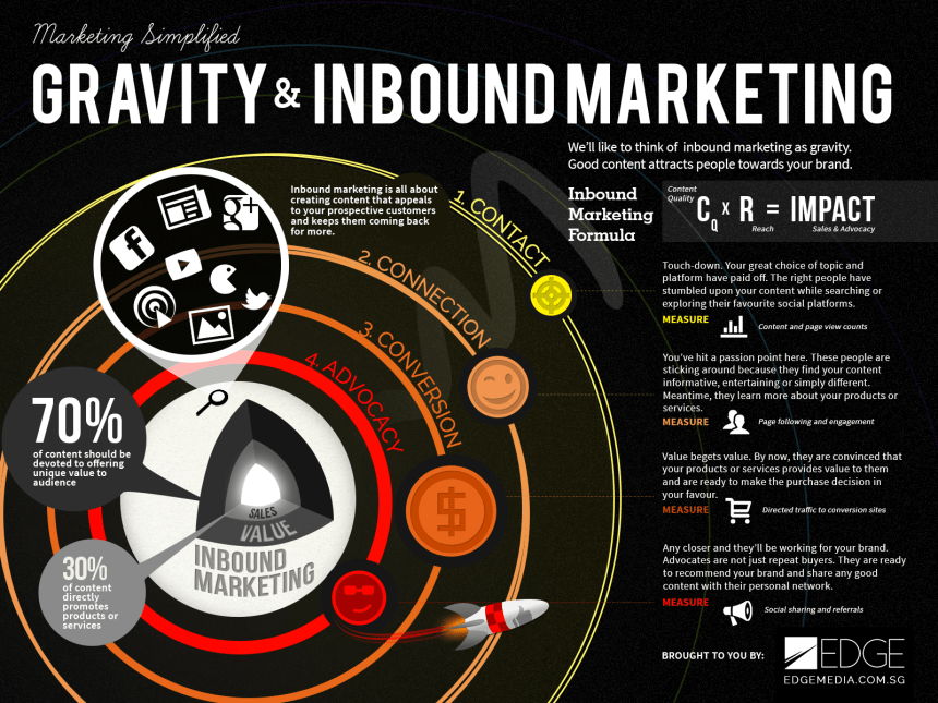 Gravedad e Inbound Marketing