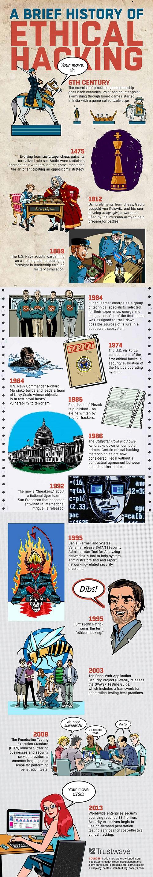Historia del hacking ético
