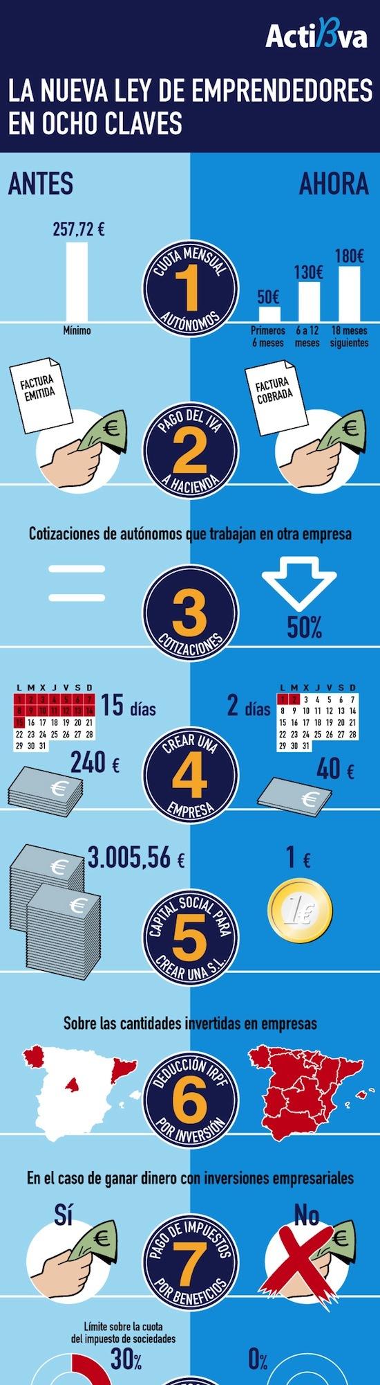 La nueva ley de emprendedores en 8 claves (España)