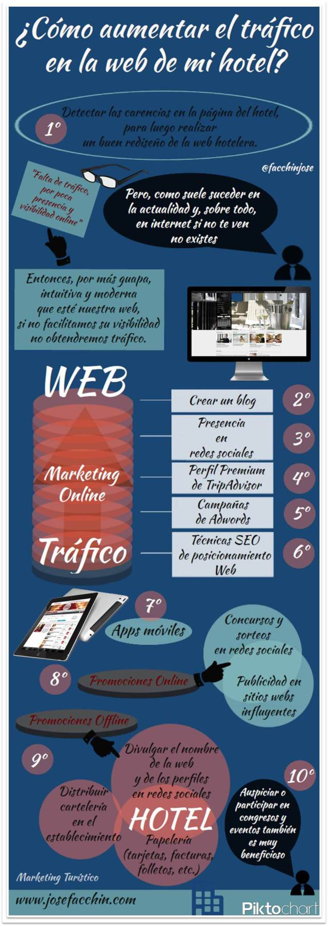 Cómo aumentar el tráfico a la web de mi Hotel