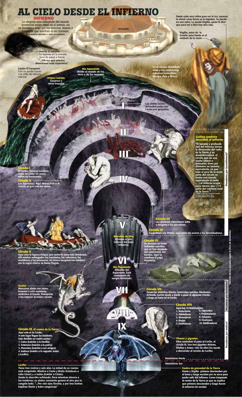 El infierno según Dante