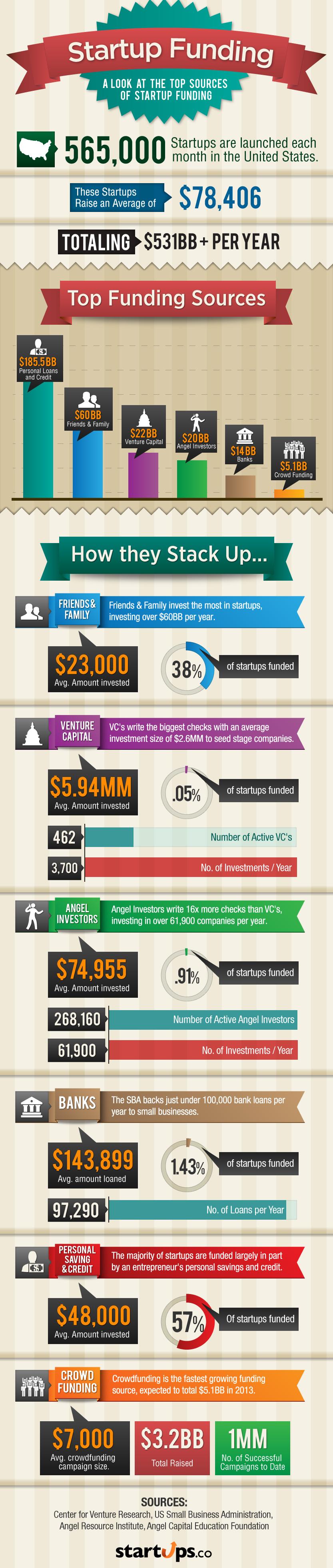 Fuentes de financiación de las startups